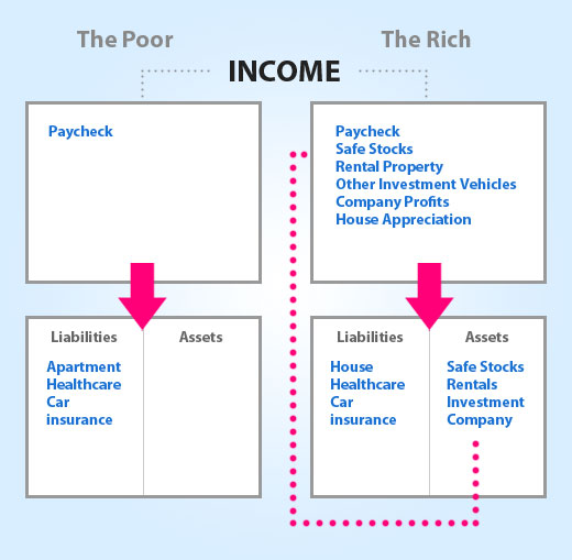 Rich vs Poor Infographic